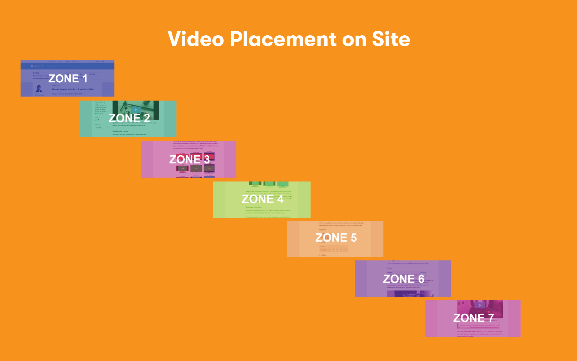 Video Placement on Site