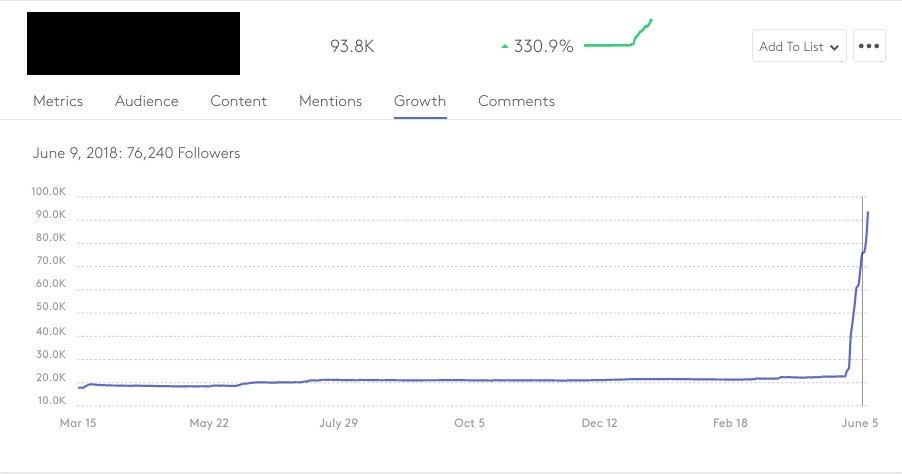 Plotse stijging aantal volgers bij Influencer
