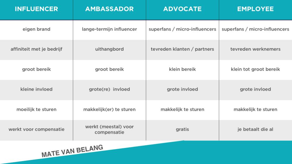 VLCM21 - Onderscheid tussen influencers, brand advocates, ambassadors en employees